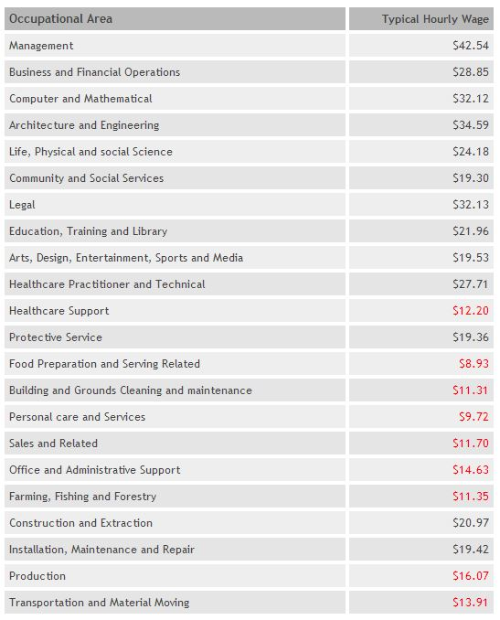 Living Wage Calculator average fees and expenses pending on your living area.