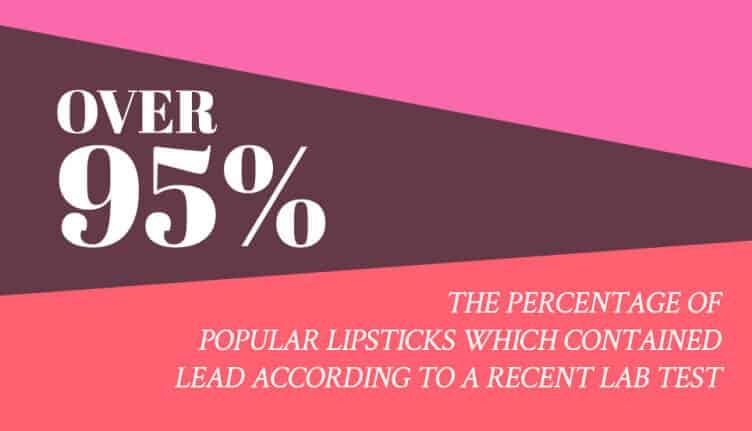 95percent-lipsticks-containing-lead-stat-752x431