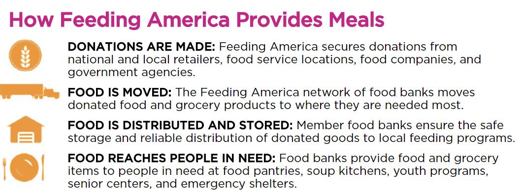 How Feeding America Provides Meals