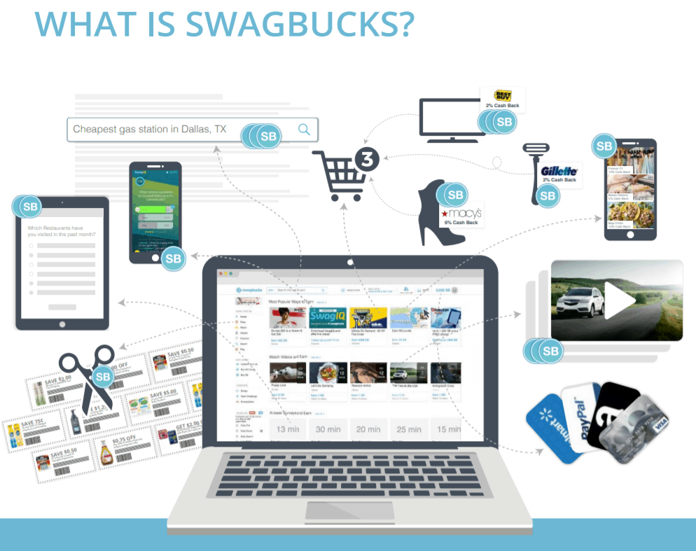 What is Swagbucks? How to earn gift cards.