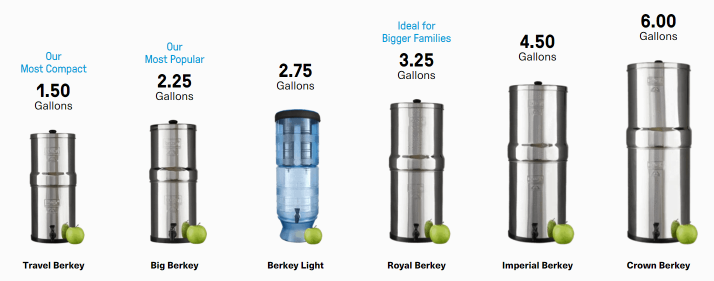The difference between the Berkey Light and the Royal Berkey water filters.
