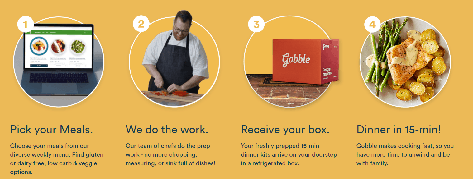 A person sitting at a table with a plate of food. How to use Gobble subscription meal box.