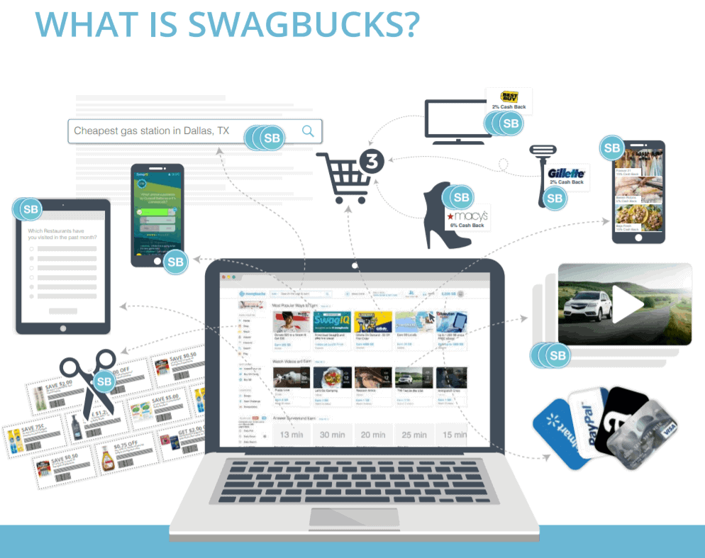 Computer featuring Swagbucks and all the ways to earn points online.